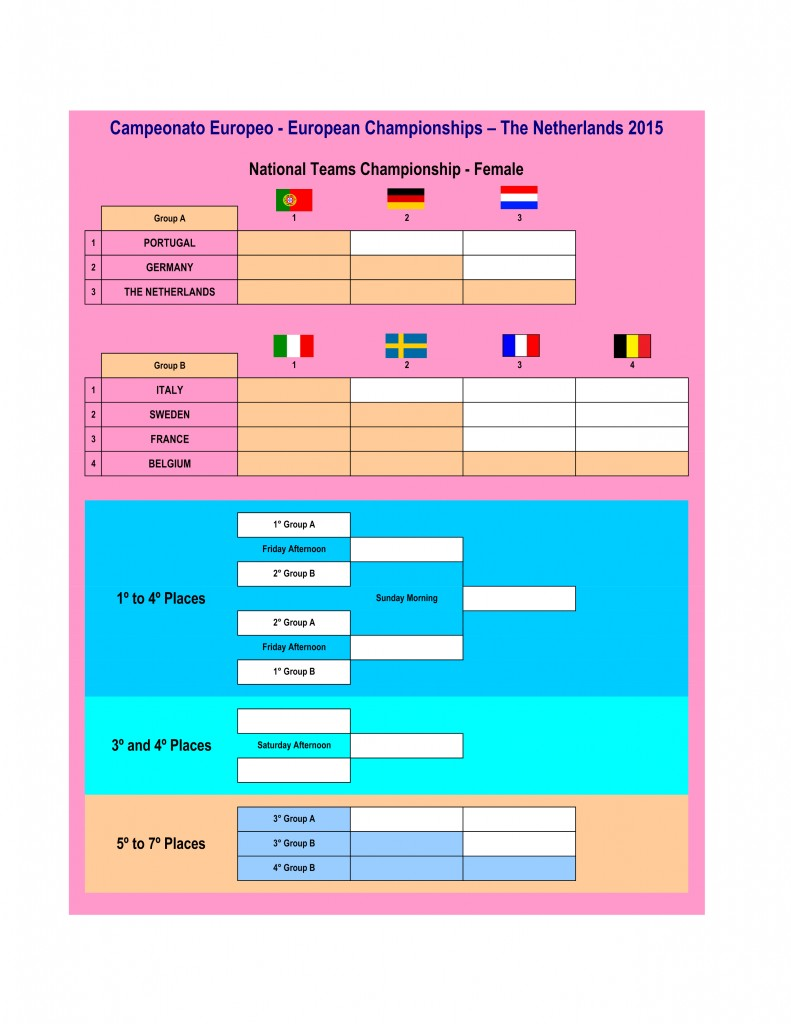 Padel European Championship Ladies