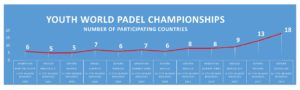 Junior Padel World Championships