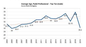 Padel Stats